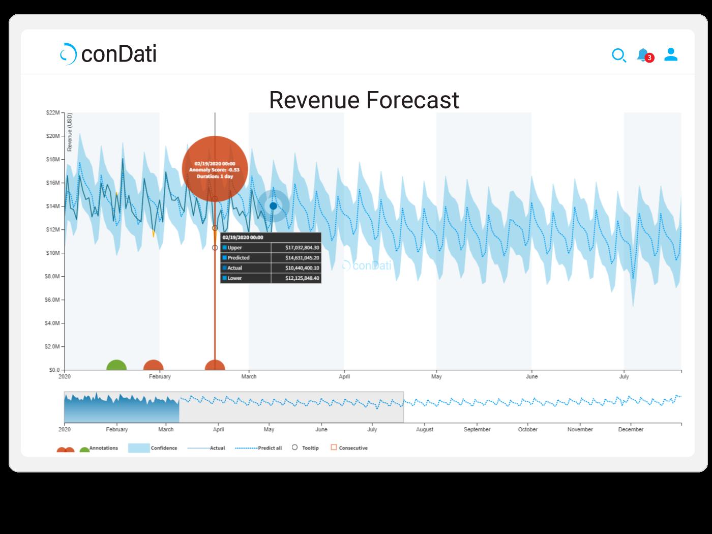 conDati-Revenue_Forecast_4_3