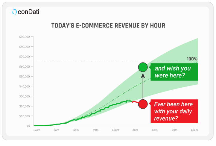 Real-time Campaign Revenue Performance