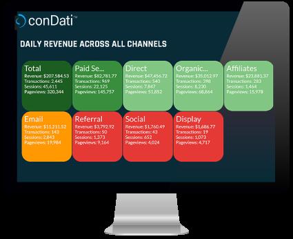 conDati Marketing Performance Heatmap